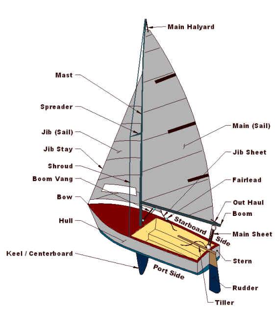 корабль на английском языке